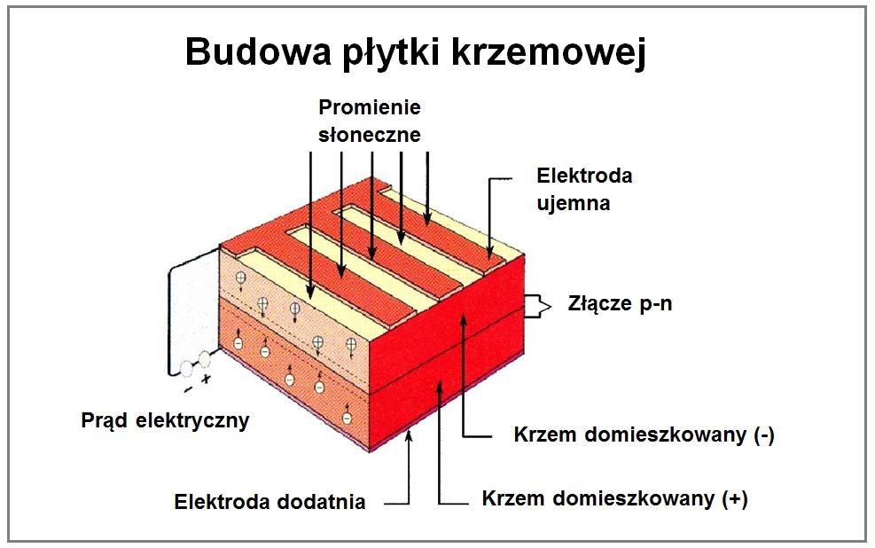 Powstawanie energii elektrycznej w module fotowoltaicznym