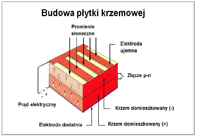 W jaki posób powstaje energia w module fotowoltaicznym?