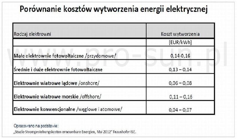 Porównanie kosztów wytworzenia energii elektrycznej.