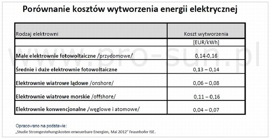 Koszty wytworzenia energii elektrycznej