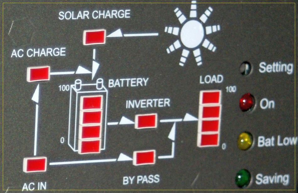 Inwerter w instalacji fotowoltaicznej
