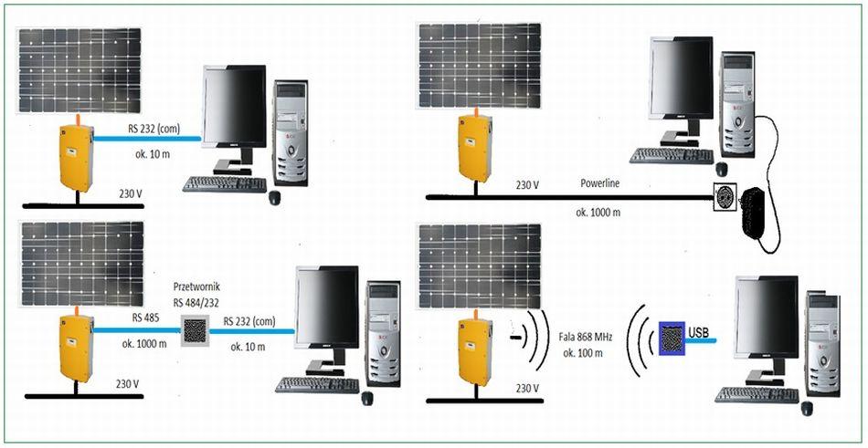 Monitoring i nadzór instalacji fotowoltaicznej