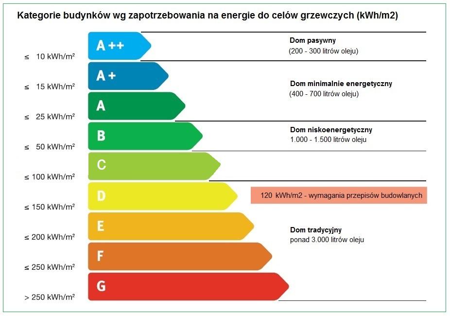 Wspaniały zużycie energii | PRO-SUN : Energia odnawialna OZE : fotowoltaika IN51