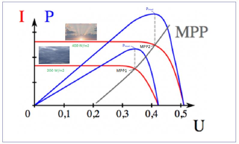 Śledzenie punktu MPP (MPP tracking)