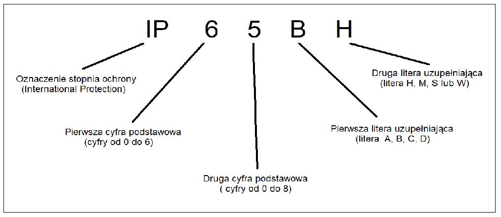 Stopień ochrony IP